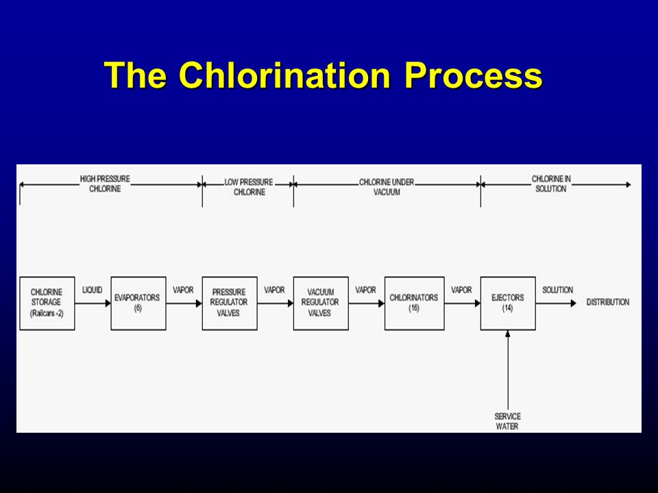 The Chlorination Process