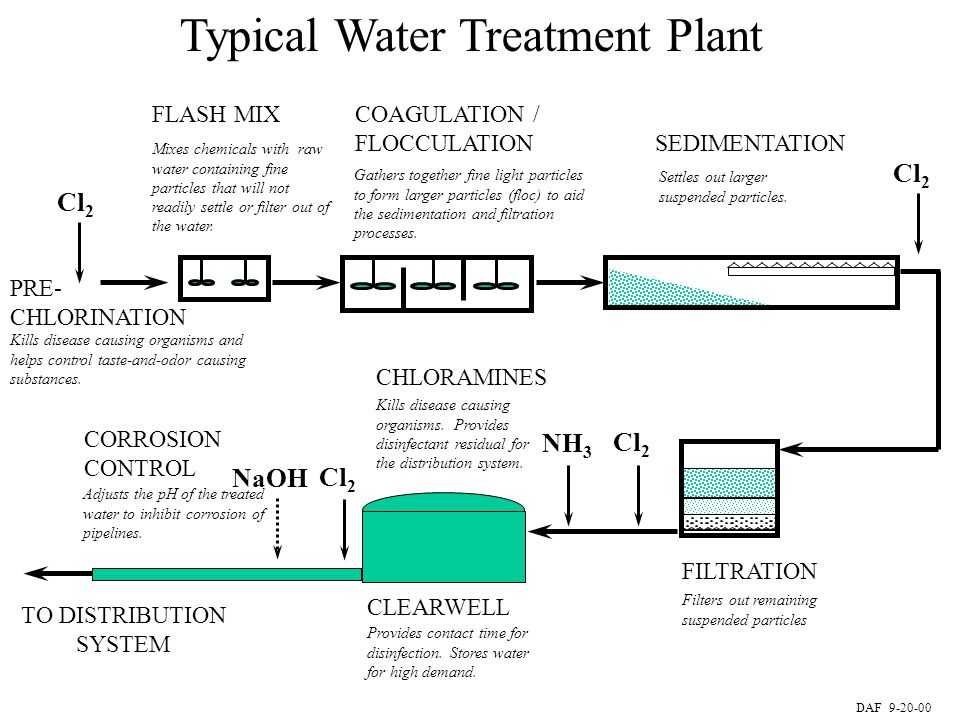 TO DISTRIBUTION SYSTEM Typical Water Treatment Plant PRE- CHLORINATION Cl 2 Kills disease causing organisms and helps control taste-and-odor causing s