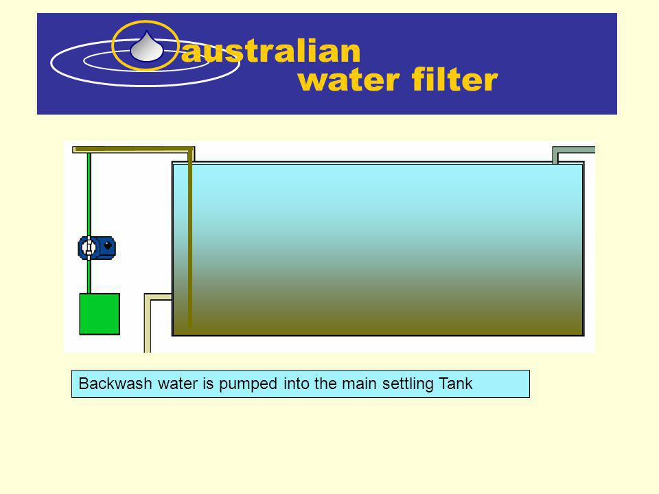 water filter australian Backwash water is pumped into the main settling Tank