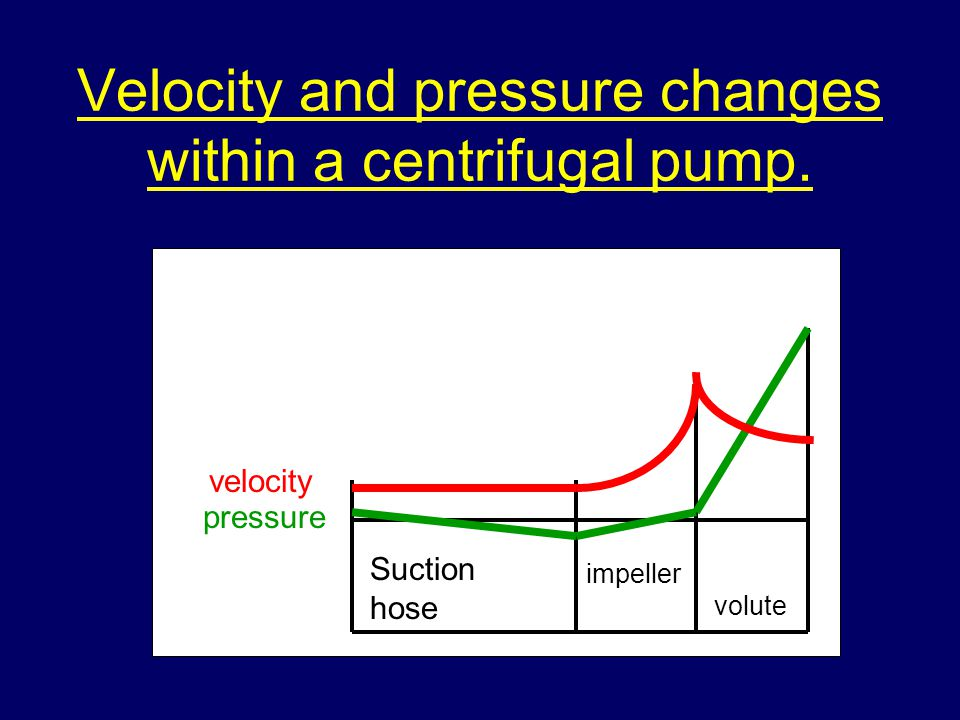 Velocity and pressure changes within a centrifugal pump.