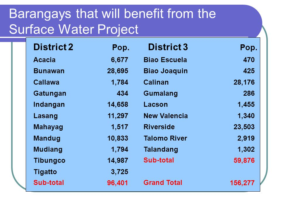 Barangays that will benefit from the Surface Water Project Acacia 6,677 Bunawan 28,695 Callawa 1,784 Gatungan 434 Indangan 14,658 Lasang 11,297 Mahaya