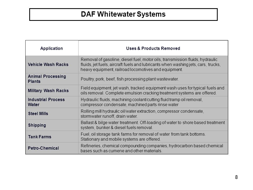 8 DAF Whitewater Systems Application Uses & Products Removed Vehicle Wash Racks Removal of gasoline, diesel fuel, motor oils, transmission fluids, hyd