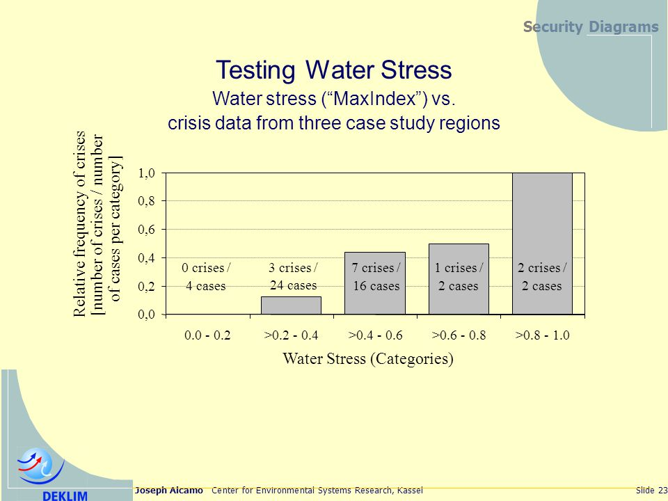 Joseph Alcamo Center for Environmental Systems Research, KasselSlide 23 Security Diagrams 0,0 0,2 0,4 0,6 0,8 1,0 0.0 - 0.2>0.2 - 0.4>0.4 - 0.6>0.6 - 0.8>0.8 - 1.0 Water Stress (Categories) Relative frequency of crises [number of crises / number of cases per category] 0 crises / 4 cases 3 crises / 24 cases 7 crises / 16 cases 1 crises / 2 cases 2 crises / 2 cases Testing Water Stress Water stress (MaxIndex) vs.