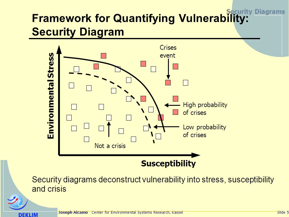 Joseph Alcamo Center for Environmental Systems Research, KasselSlide 5 Security Diagrams Susceptibility Environmental Stress Not a crisis Crises event High probability of crises Low probability of crises Framework for Quantifying Vulnerability: Security Diagram Security diagrams deconstruct vulnerability into stress, susceptibility and crisis