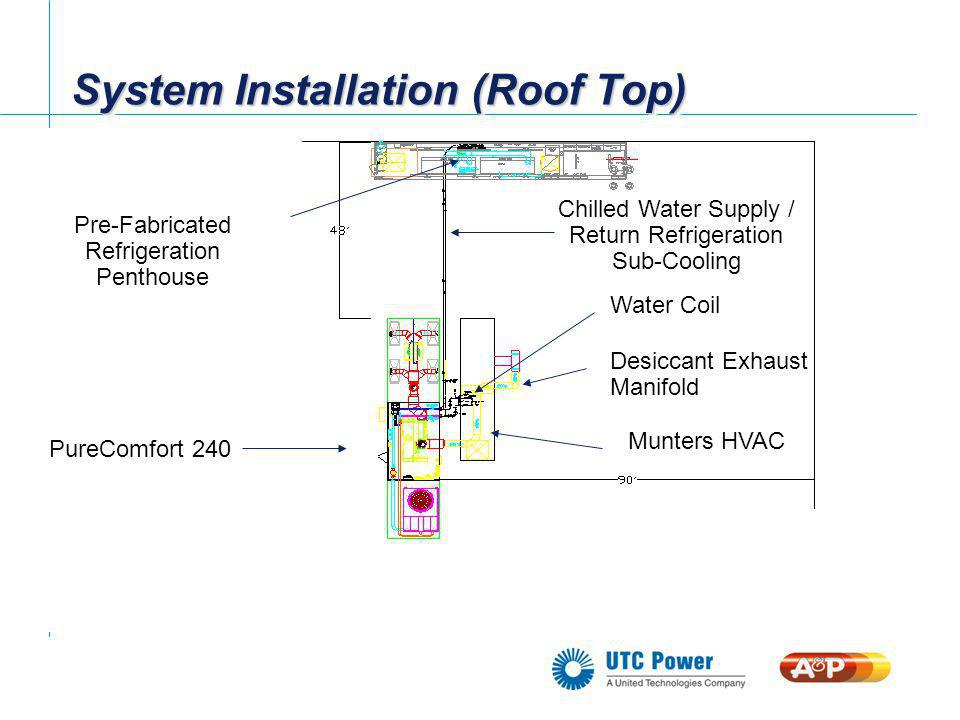 System Installation (Roof Top) PureComfort 240 Munters HVAC Pre-Fabricated Refrigeration Penthouse Chilled Water Supply / Return Refrigeration Sub-Coo