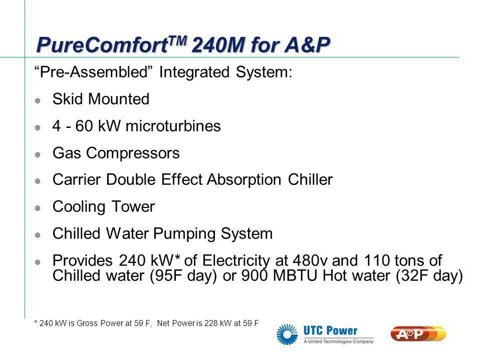 System Installation (Costs) Cost UTC PureComfort TM 240M $500K* Coil In Munters Unit $8K Steel $55K Crane $37K Electrical $27K Plumbing $50K Desiccant Ducting $8K GC Management $14K Total: $699K $2,900/kWe Installed * Pre DOE Funding