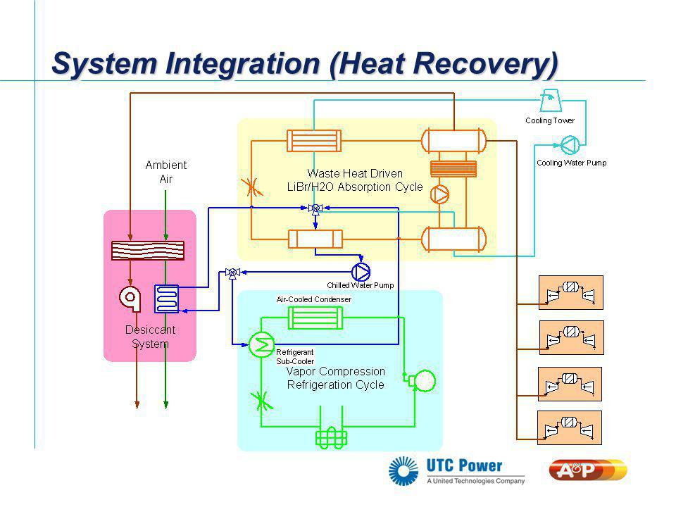 Whats the Bottom Line.Reduced Energy Costs. Great PR.