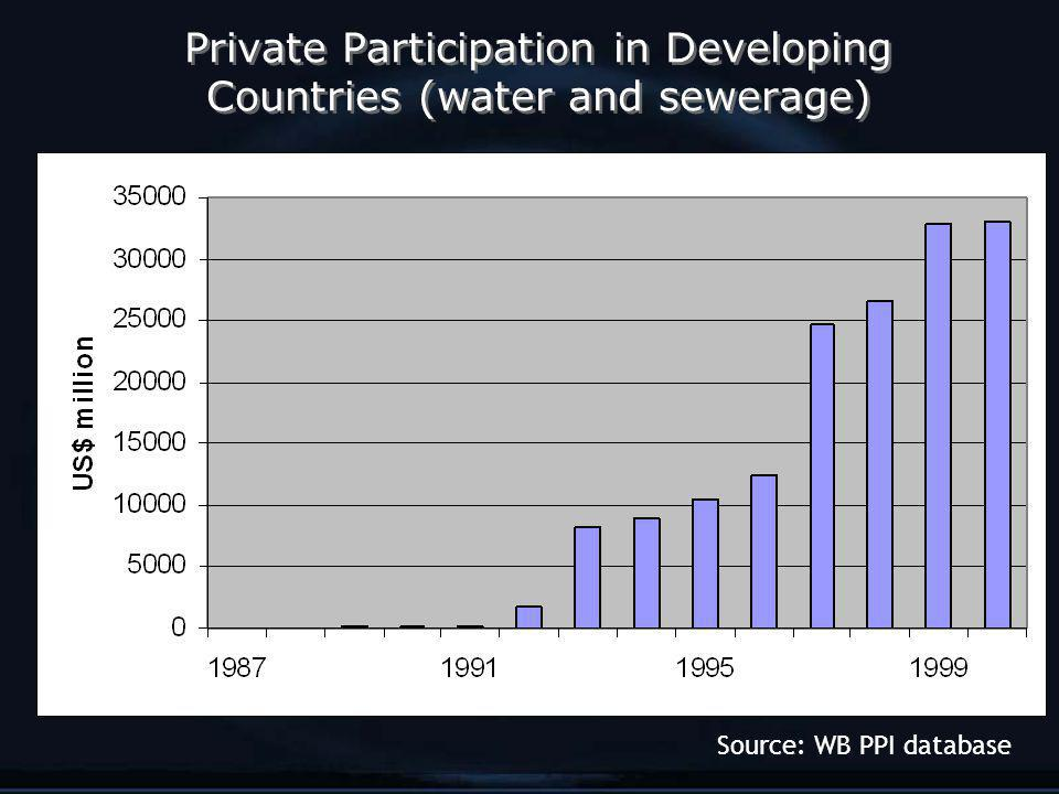 Private Participation in Developing Countries (water and sewerage) Source: WB PPI database