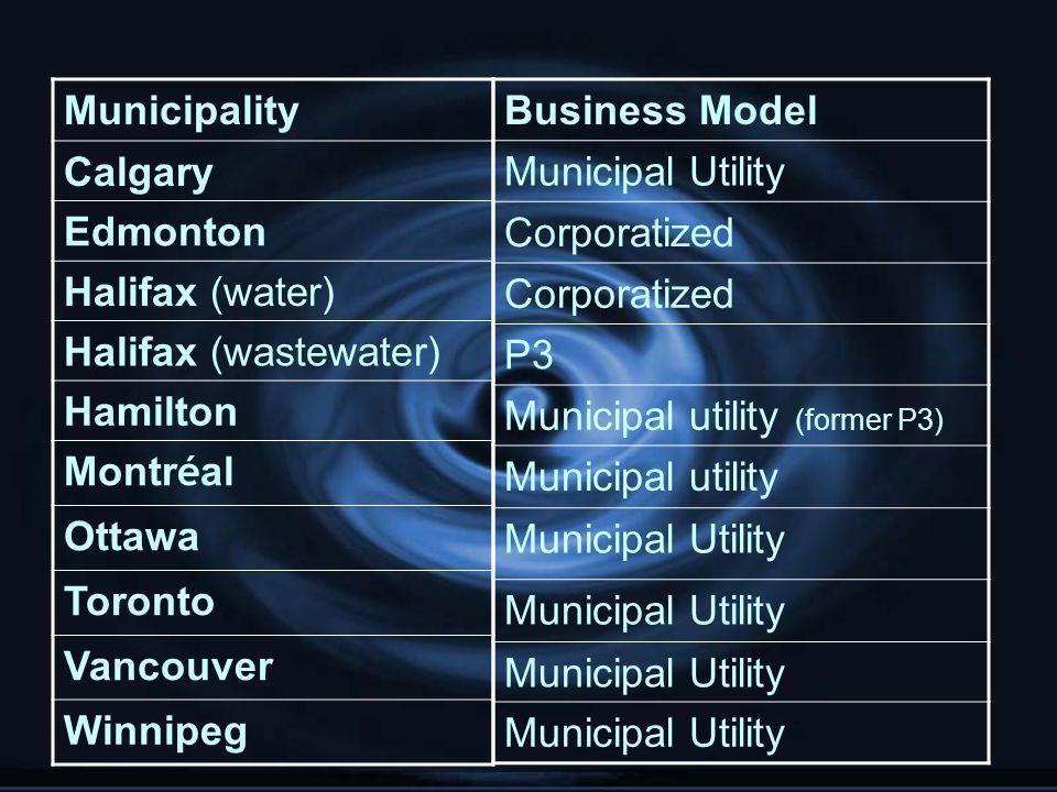 Municipality Calgary Edmonton Halifax (water) Halifax (wastewater) Hamilton Montr é al Ottawa Toronto Vancouver Winnipeg Business Model Municipal Utility Corporatized P3 Municipal utility (former P3) Municipal utility Municipal Utility