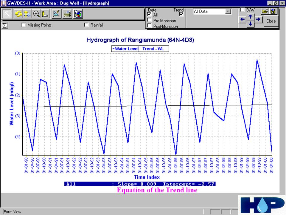 Water Level Manual Data Rainfall Data DWLR Data Composite Hydrograph