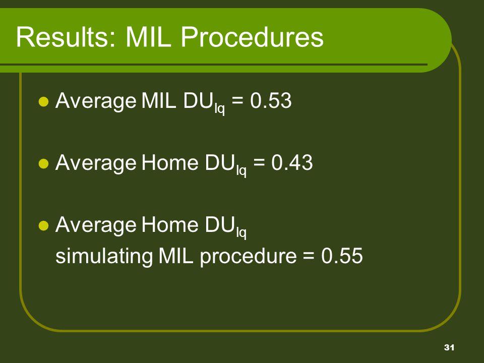 31 Results: MIL Procedures Average MIL DU lq = 0.53 Average Home DU lq = 0.43 Average Home DU lq simulating MIL procedure = 0.55