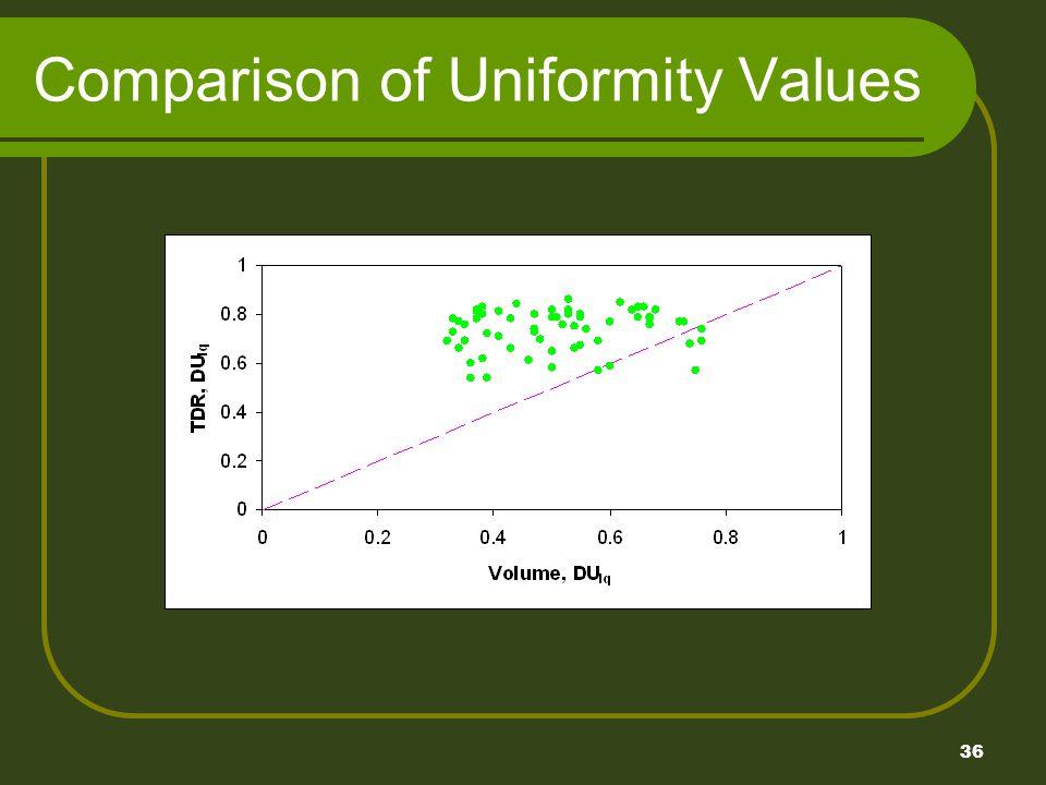 36 Comparison of Uniformity Values