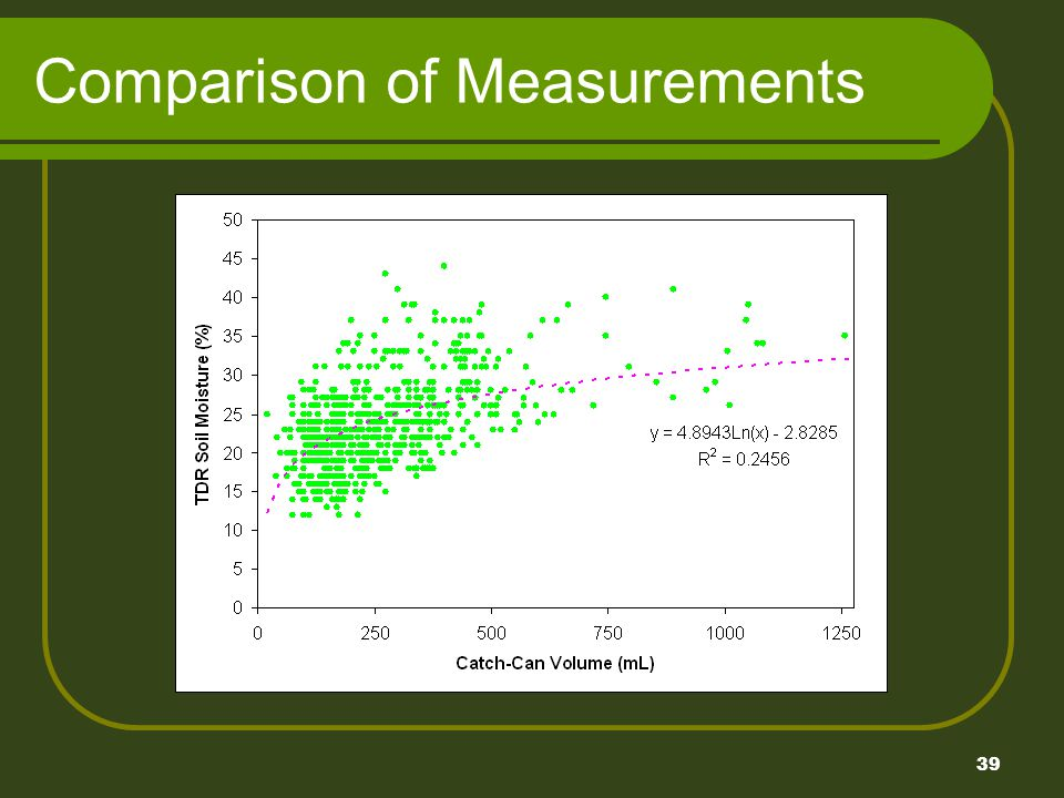 39 Comparison of Measurements