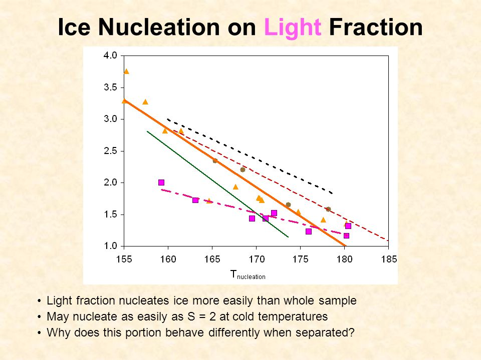 Ice Nucleation on Dark (Heavy) Fraction Dark fraction behaves like whole sample