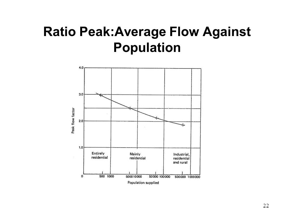 22 Ratio Peak:Average Flow Against Population