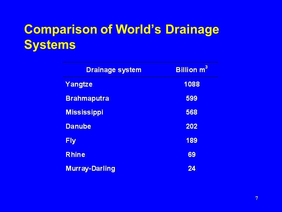 7 Comparison of Worlds Drainage Systems