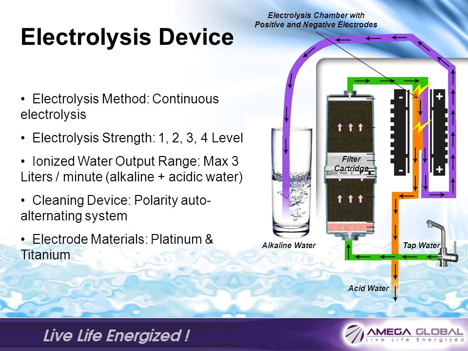 Electrolysis Device Electrolysis Method: Continuous electrolysis Electrolysis Strength: 1, 2, 3, 4 Level Ionized Water Output Range: Max 3 Liters / minute (alkaline + acidic water) Cleaning Device: Polarity auto- alternating system Electrode Materials: Platinum & Titanium Tap Water Acid Water Electrolysis Chamber with Positive and Negative Electrodes Alkaline Water Filter Cartridge