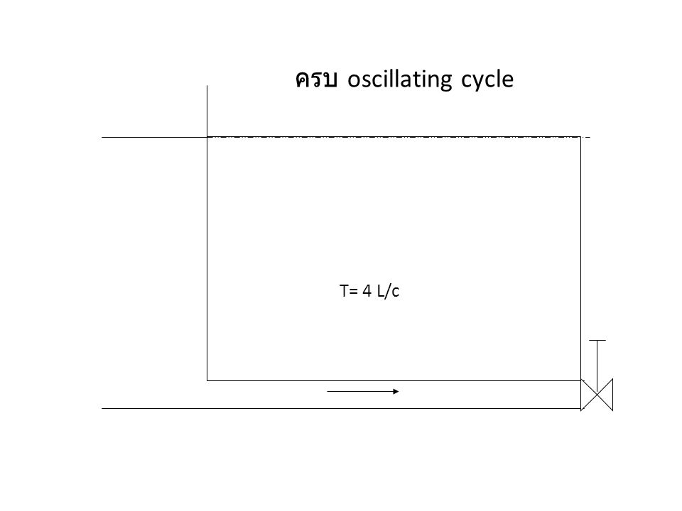 T= 4 L/c oscillating cycle