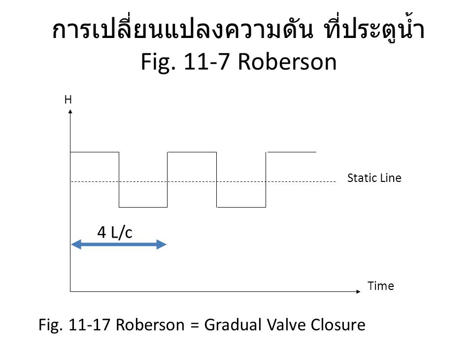 Fig. 11-7 Roberson Time H Static Line 4 L/c Fig. 11-17 Roberson = Gradual Valve Closure