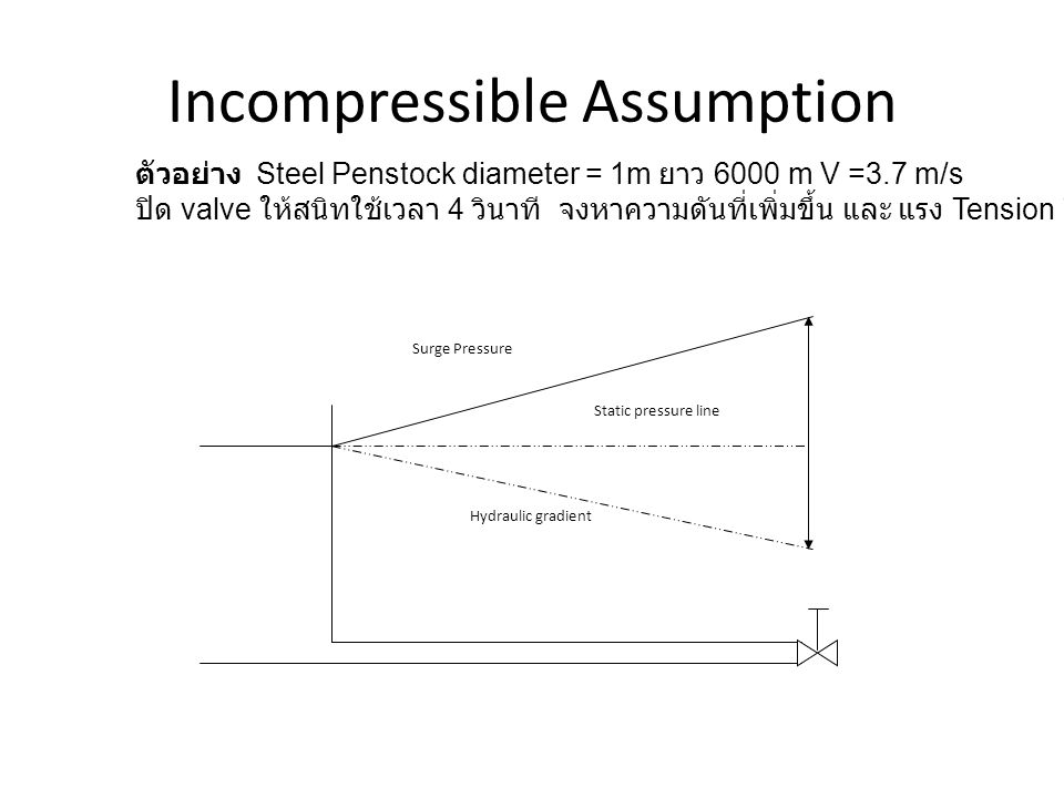 Wave speed c Rigid pipe Conservation of mass ( Continuity Equation density ) ρ = density @ 30 o C = 995 Kg/m 3 c = 1497 m/s say 1500 m/s