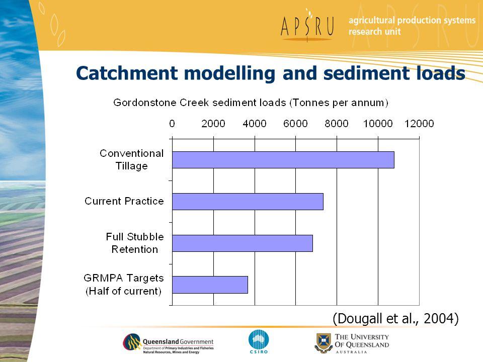 Catchment modelling and sediment loads (Dougall et al., 2004)
