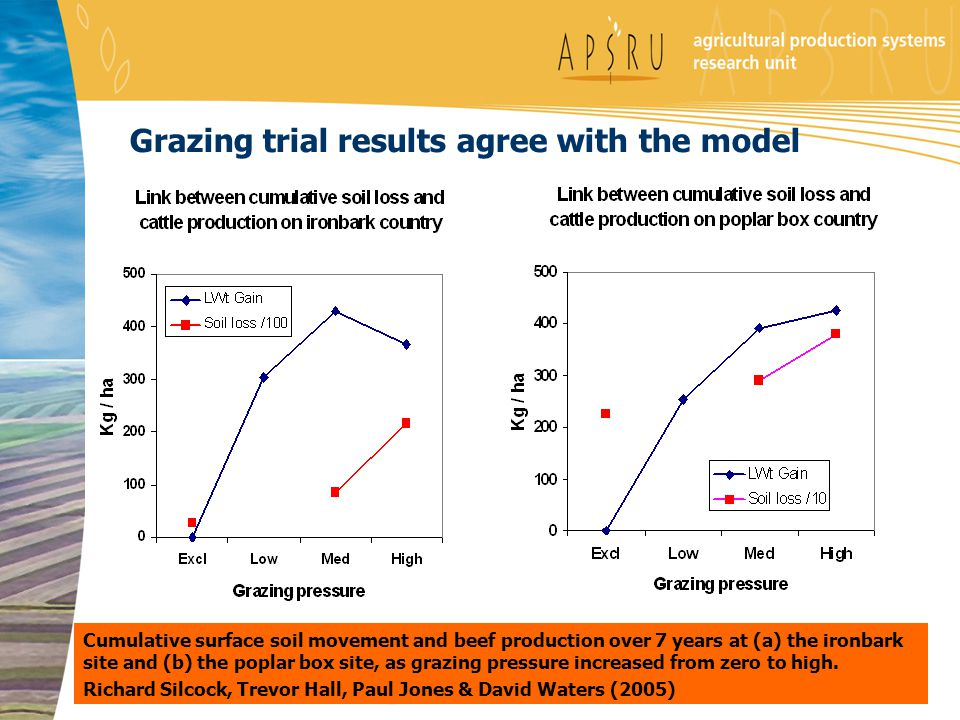 Grazing trial results agree with the model Cumulative surface soil movement and beef production over 7 years at (a) the ironbark site and (b) the popl