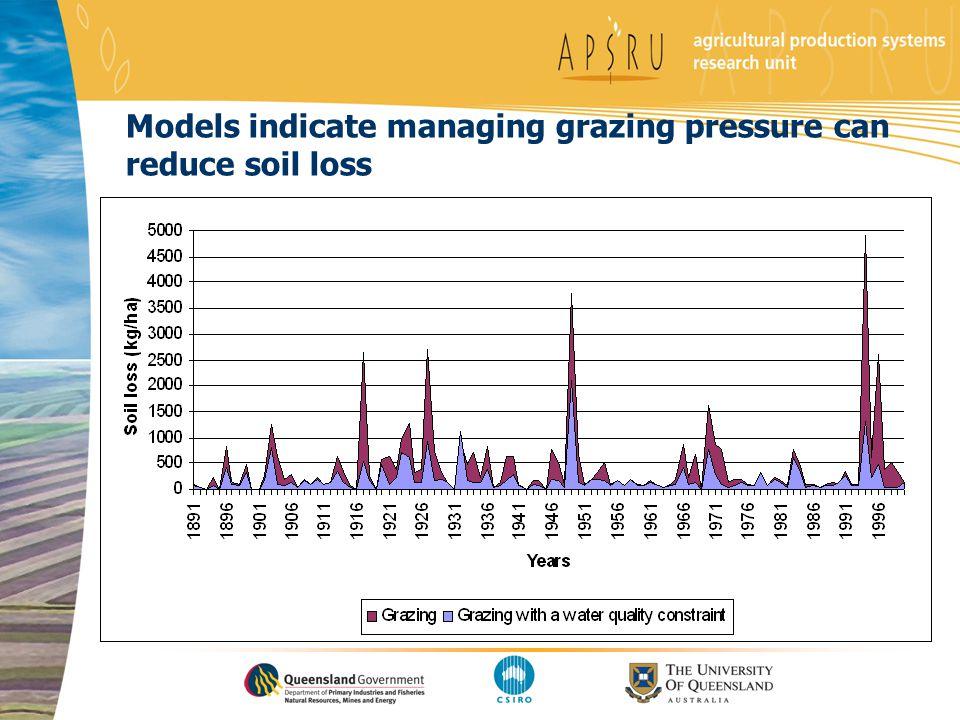 Models indicate managing grazing pressure can reduce soil loss