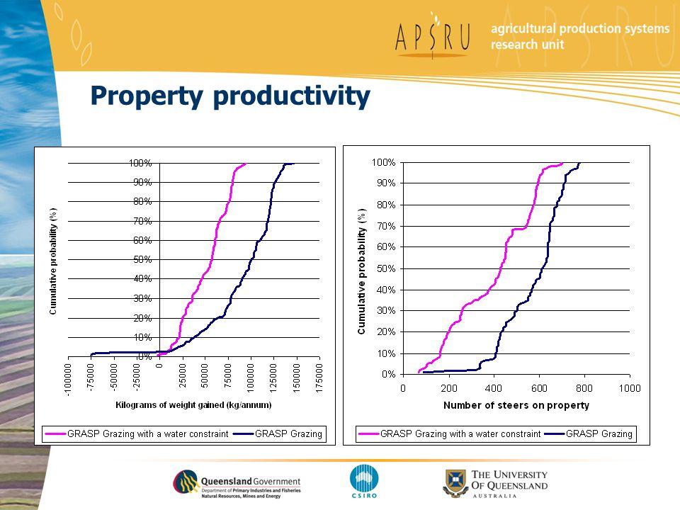 Property productivity