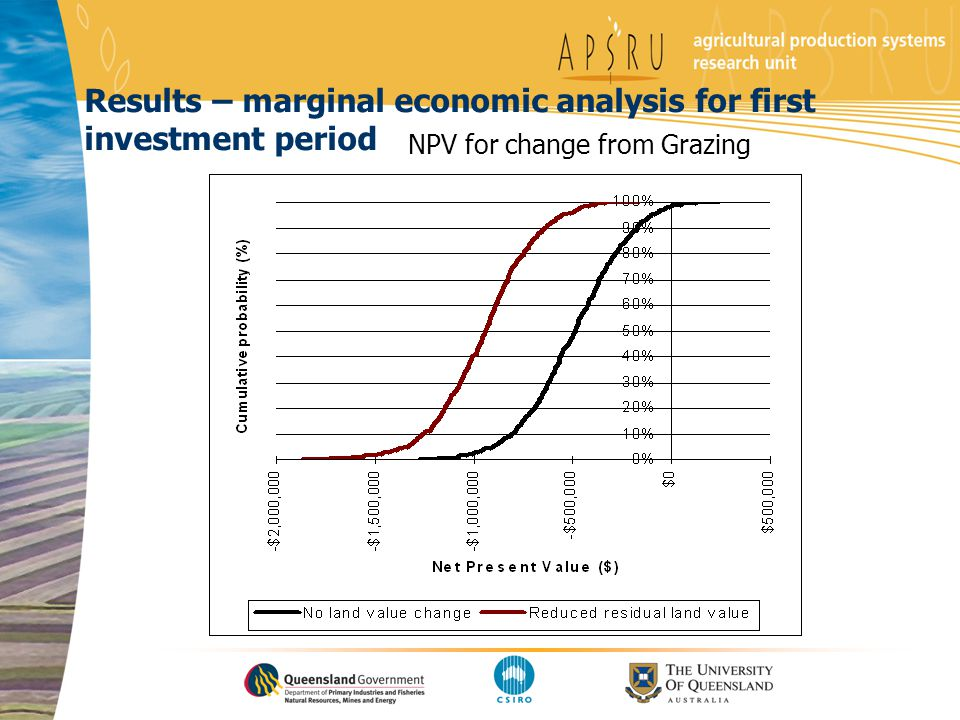 Results – marginal economic analysis for first investment period NPV for change from Grazing