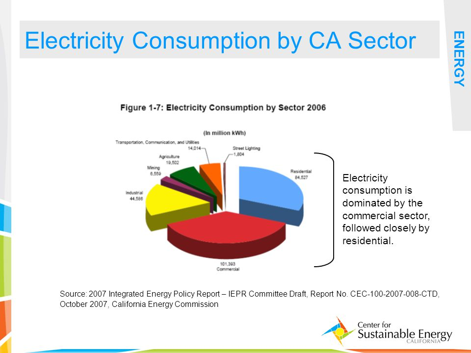 8 Source: 2007 Integrated Energy Policy Report – IEPR Committee Draft, Report No. CEC-100-2007-008-CTD, October 2007, California Energy Commission ENE