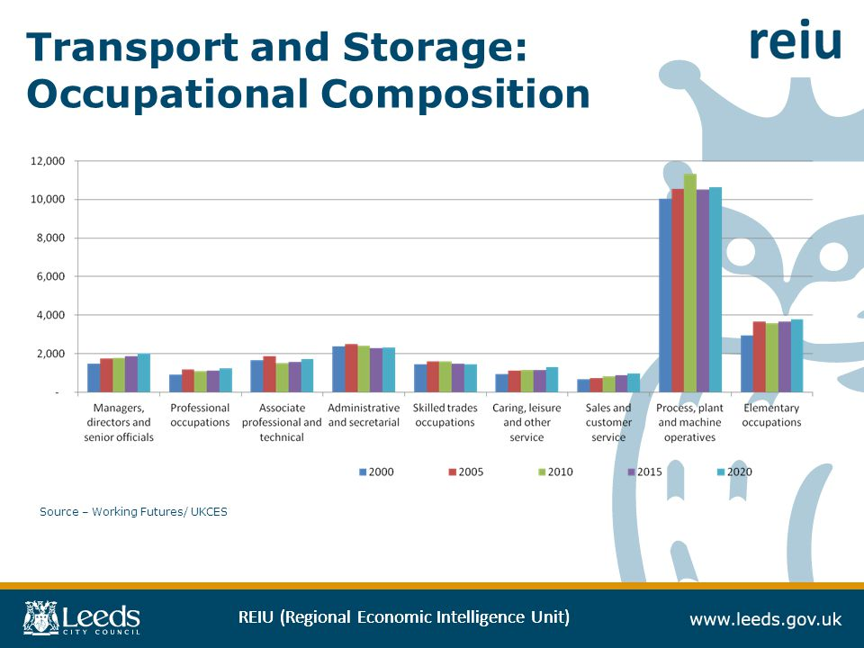 REIU (Regional Economic Intelligence Unit) Transport and Storage: Occupational Composition Source – Working Futures/ UKCES