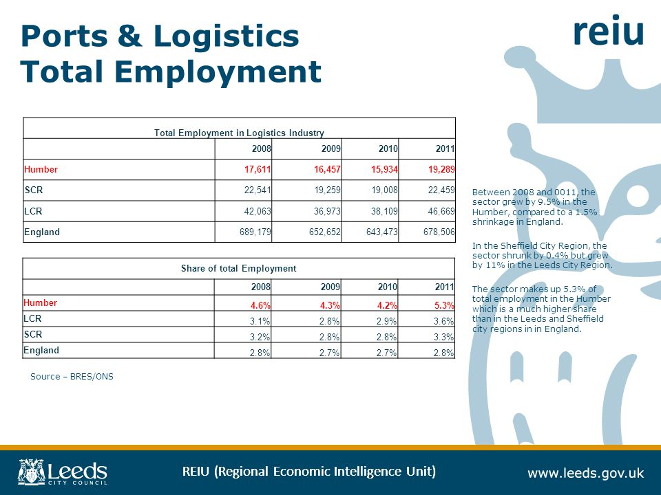 REIU (Regional Economic Intelligence Unit) Ports & Logistics Total Employment Source – BRES/ONS Total Employment in Logistics Industry Humber17,61116,45715,93419,289 SCR22,54119,25919,00822,459 LCR42,06336,97338,10946,669 England689,179652,652643,473678,506 Share of total Employment Humber 4.6%4.3%4.2%5.3% LCR 3.1%2.8%2.9%3.6% SCR 3.2%2.8% 3.3% England 2.8%2.7% 2.8% Between 2008 and 0011, the sector grew by 9.5% in the Humber, compared to a 1.5% shrinkage in England.