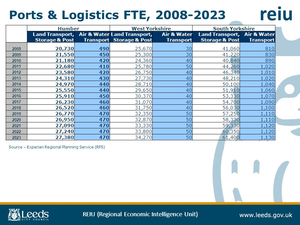 REIU (Regional Economic Intelligence Unit) Ports & Logistics FTE, 2008-2023 Source – Experian Regional Planning Service (RPS) HumberWest YorkshireSout
