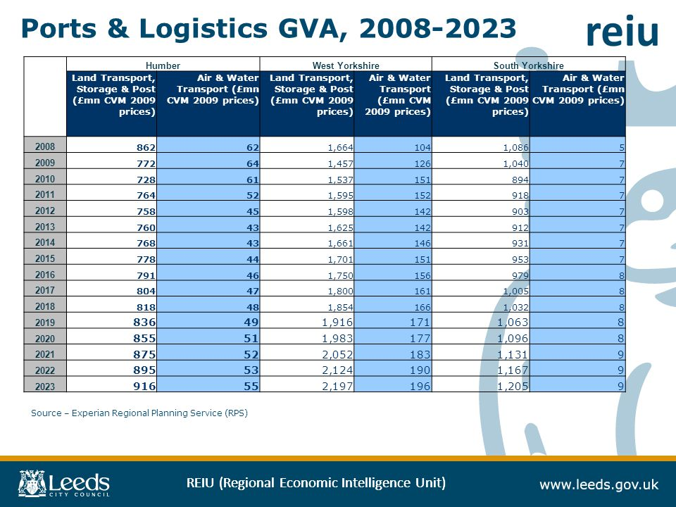 REIU (Regional Economic Intelligence Unit) Ports & Logistics GVA, 2008-2023 Source – Experian Regional Planning Service (RPS) HumberWest YorkshireSout