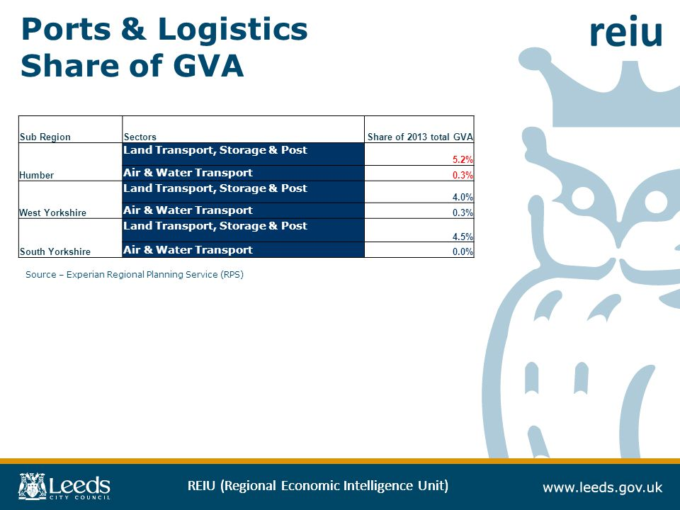 REIU (Regional Economic Intelligence Unit) Ports & Logistics Share of GVA Source – Experian Regional Planning Service (RPS) Sub RegionSectorsShare of 2013 total GVA Humber Land Transport, Storage & Post 5.2% Air & Water Transport 0.3% West Yorkshire Land Transport, Storage & Post 4.0% Air & Water Transport 0.3% South Yorkshire Land Transport, Storage & Post 4.5% Air & Water Transport 0.0%