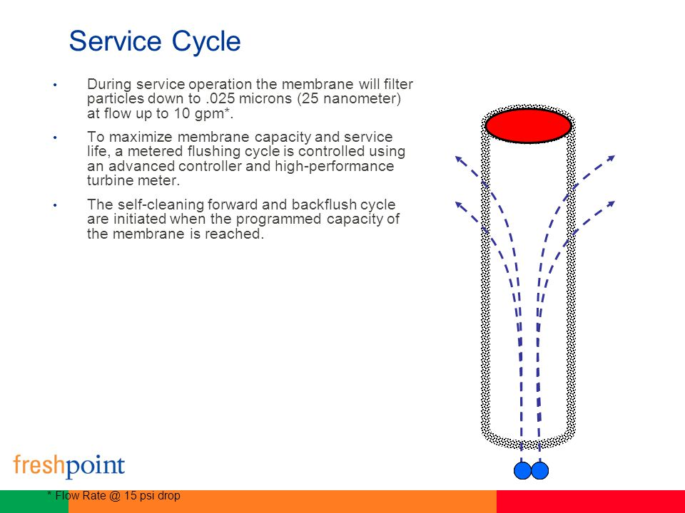 Service Cycle During service operation the membrane will filter particles down to.025 microns (25 nanometer) at flow up to 10 gpm*. To maximize membra