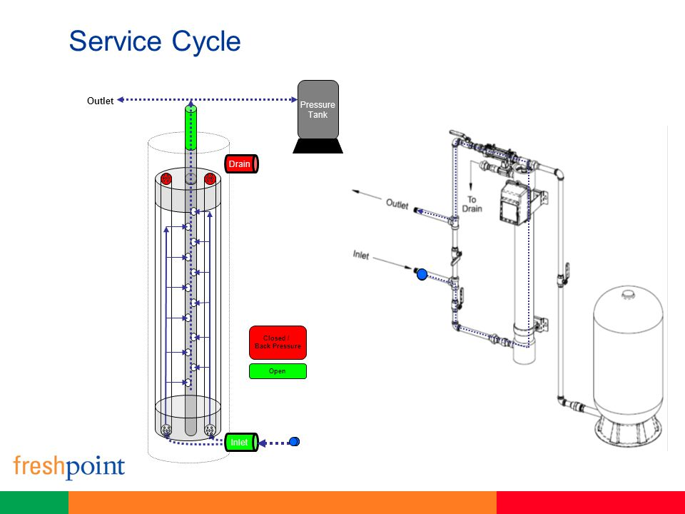 Service Cycle Closed / Back Pressure Open Pressure Tank Outlet Inlet Drain
