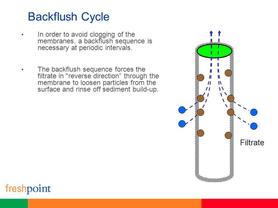 Backflush Cycle In order to avoid clogging of the membranes, a backflush sequence is necessary at periodic intervals. The backflush sequence forces th