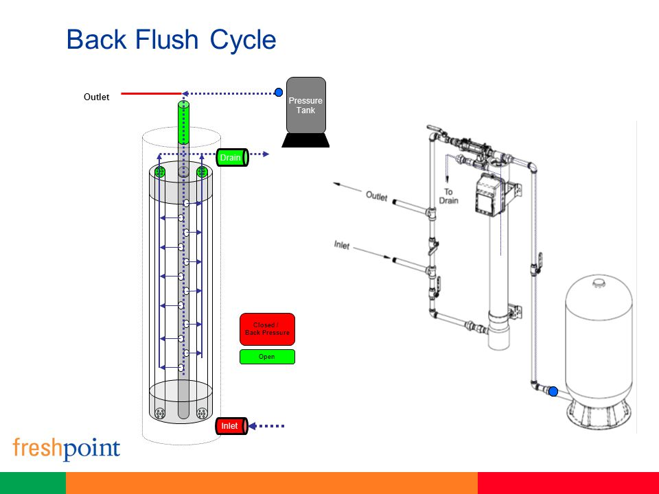 Back Flush Cycle Closed / Back Pressure Open Pressure Tank Outlet Inlet Drain