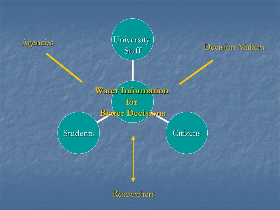 Agencies Decision Makers Researchers