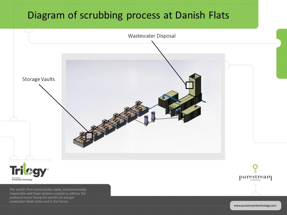 Diagram of scrubbing process at Danish Flats Storage Vaults Wastewater Disposal