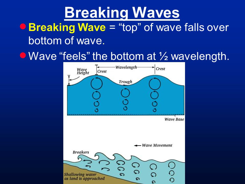 Breaking Waves Breaking Wave = top of wave falls over bottom of wave. Wave feels the bottom at ½ wavelength.