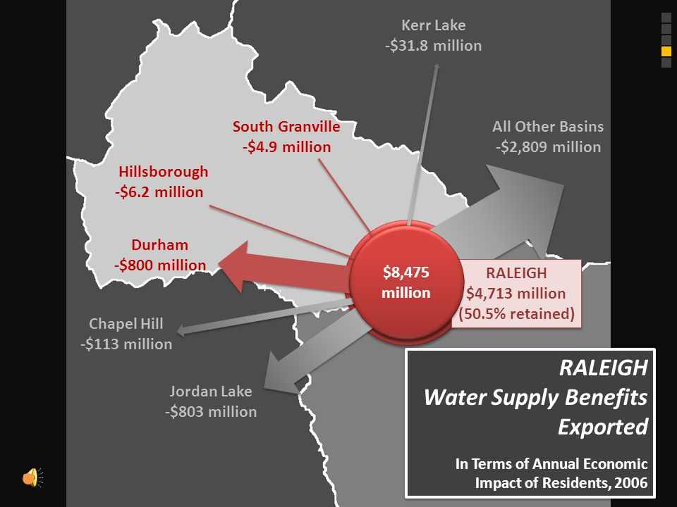 UPPER NEUSE BASIN Water Supply Benefits Supported by Each City In Terms of Annual Economic Impact of Residents, 2006 UPPER NEUSE BASIN Water Supply Benefits Supported by Each City In Terms of Annual Economic Impact of Residents, 2006 DURHAM $4,590 million HILLSBOROUGH $149 million SOUTH GRANVILLE $126 million SOUTH GRANVILLE $126 million RALEIGH $9,282 million