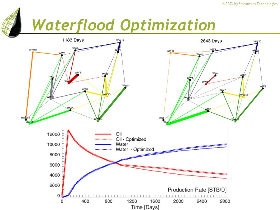 © 2003 by Streamsim Technologies Waterflood Optimization