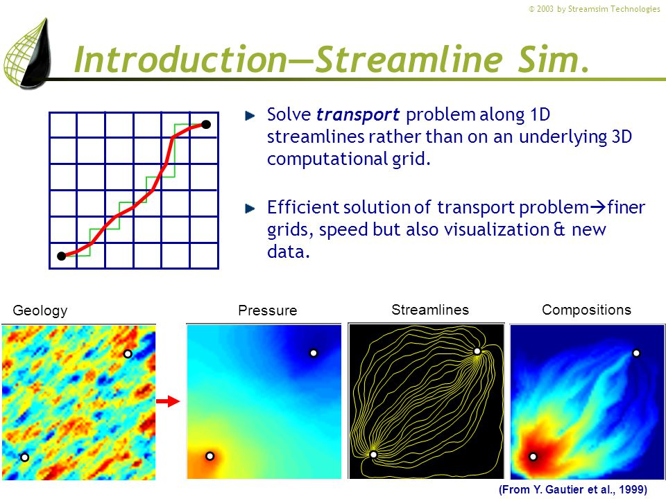 © 2003 by Streamsim Technologies IntroductionStreamline Sim.