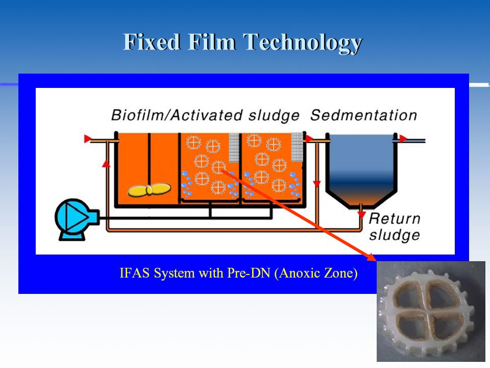 Fixed Film Technology