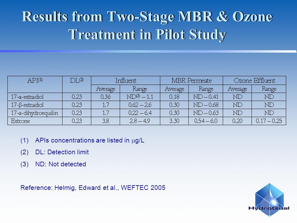 Results from Two-Stage MBR & Ozone Treatment in Pilot Study (1)APIs concentrations are listed in g/L (2)DL: Detection limit (3)ND: Not detected Refere