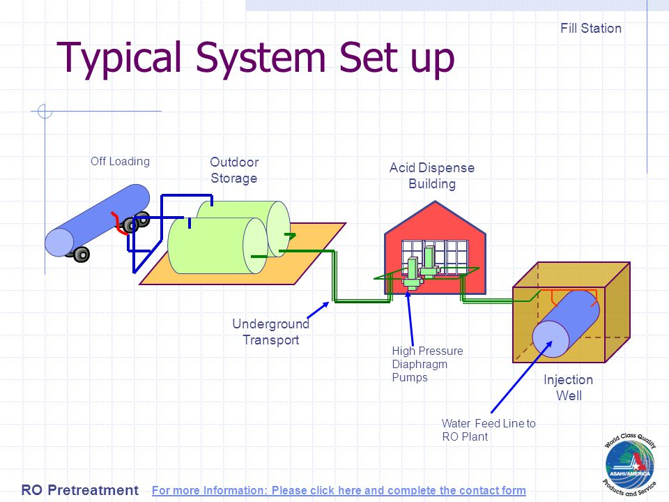 Typical System Set up Outdoor Storage Fill Station Underground Transport Acid Dispense Building Injection Well Water Feed Line to RO Plant High Pressure Diaphragm Pumps Off Loading RO Pretreatment For more Information: Please click here and complete the contact form