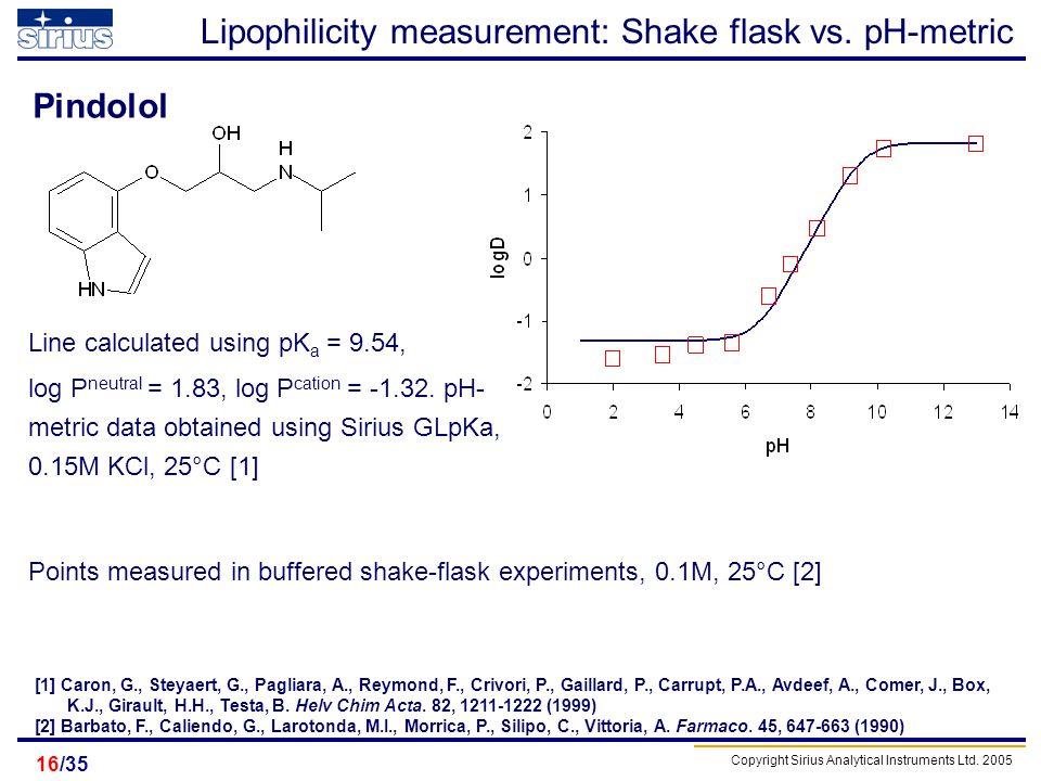 Copyright Sirius Analytical Instruments Ltd. 2005 /3516 Lipophilicity measurement: Shake flask vs. pH-metric Line calculated using pK a = 9.54, log P