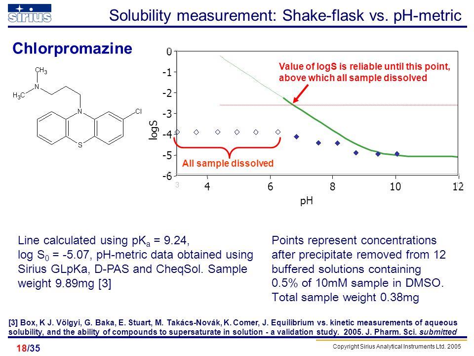Copyright Sirius Analytical Instruments Ltd. 2005 /3518 logS pH -6 -5 -4 -3 -2 0 4681012 Solubility measurement: Shake-flask vs. pH-metric Chlorpromaz